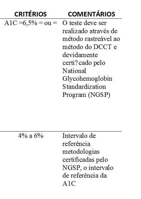 qual o método de ensaio da medida de hemoglobina glicada (a1c)de hemoglobina glicada (a1c) mais confiável é o método certificado pelo national glycohemoglobin standardization program (ngsp) com rastreabilidade de